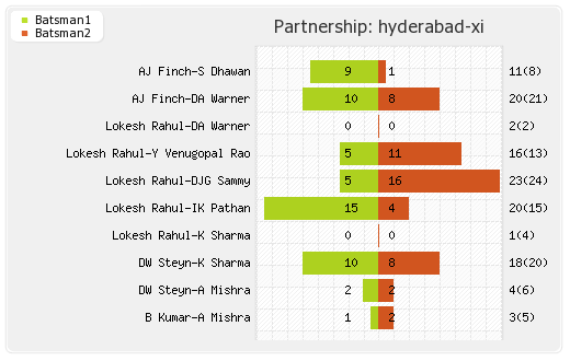 Hyderabad XI vs Punjab XI 9th Match Partnerships Graph