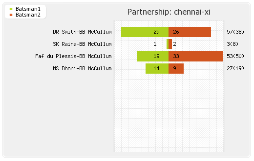 Chennai XI vs Mumbai XI 13th Match Partnerships Graph