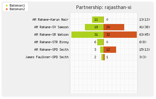 Kolkata XI vs Rajasthan XI 19th Match Partnerships Graph