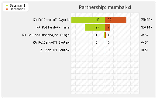 Hyderabad XI vs Mumbai XI 20th Match Partnerships Graph