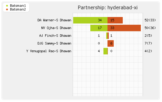 Chennai XI vs Hyderabad XI 50th Match Partnerships Graph