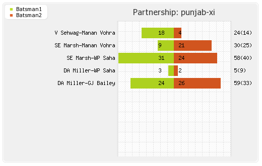 Punjab XI vs Rajasthan XI 52nd Match Partnerships Graph