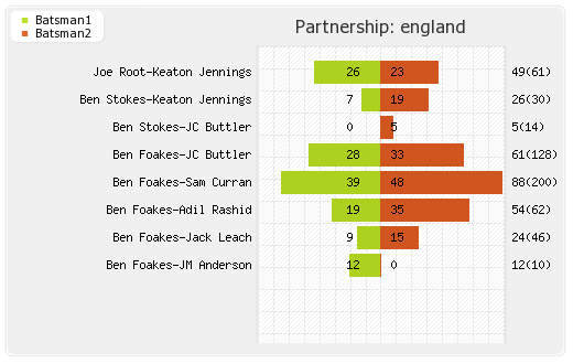 Sri Lanka vs England 1st Test Partnerships Graph