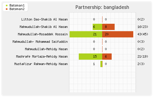 Bangladesh vs Pakistan 43rd Match Partnerships Graph