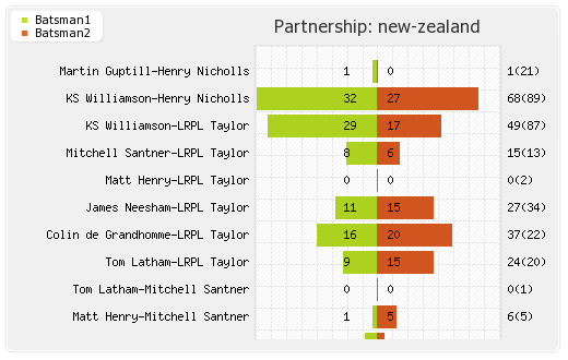 India vs New Zealand 1st Semi Final  Partnerships Graph