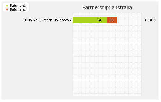 Australia vs India 2nd T20I Partnerships Graph
