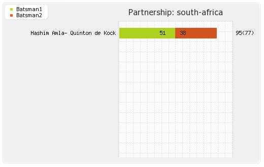 South Africa vs West Indies Warm-up Partnerships Graph