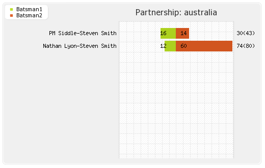 England vs Australia 1st Test Partnerships Graph
